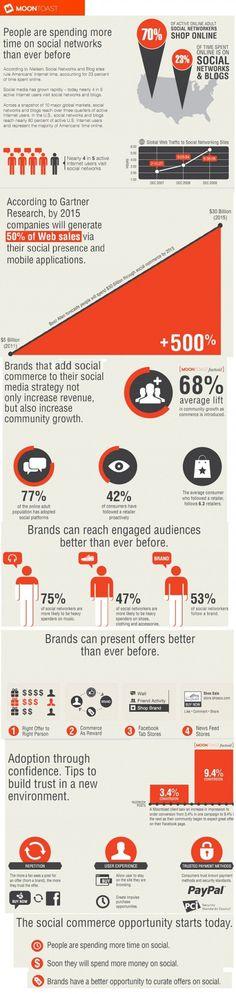 Wieviel Zeit verbringen wir in Social Networks? #infografik #zeitmanagement