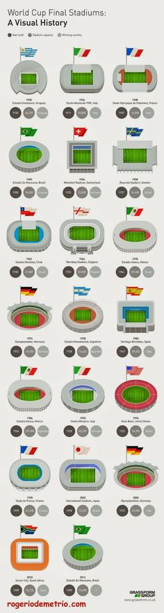 rogeriodemetrio.com: World Cup Final Stadiums (Infographic)