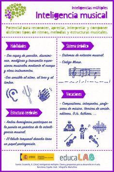 Inteligencias múltiples: inteligencia musical Multiple Intelligences, Musical, Jackets