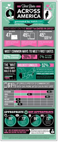 3rd annual dating trends study results-