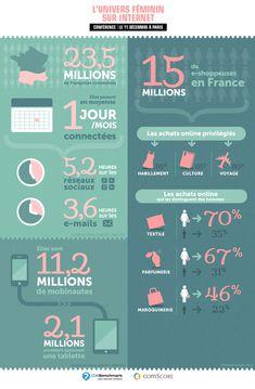 Le groupe média CCM-Benchmark a publié une infographie sur l'évolution de la présence en ligne des femmes françaises. Cette dernière se base sur les chiffres de la conférence Comscore sur « l'univers féminin sur Internet » du 11 décembre dernier.