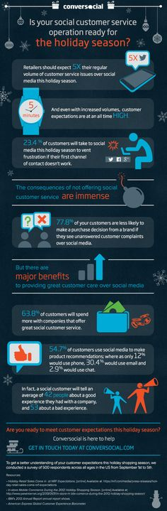 Is Your Social Customer Service Operation Ready for the Holiday Season? #Infographic