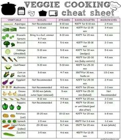 Veggie Cooking Cheat Sheet- via Stephie Cooks