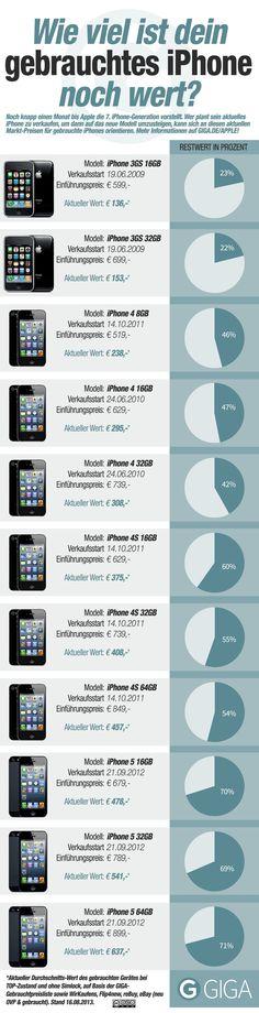 Tolle Infographik Was ist dein #iPhone noch wert ...