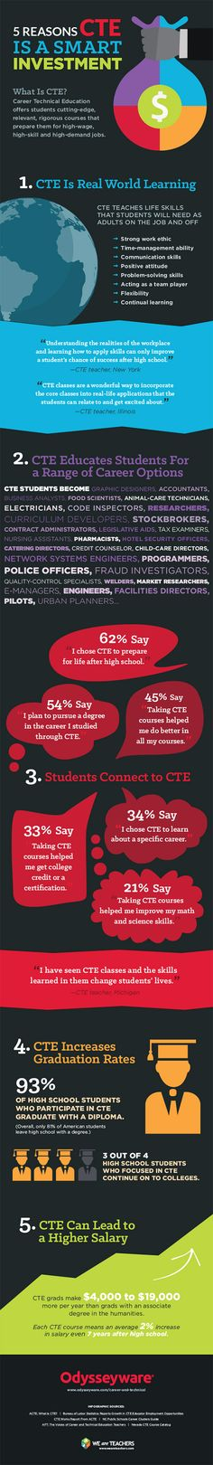 Infographic: Why Career and Technical Education Matters #CTE #CareerTechEd #CTEWorks