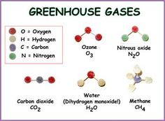Paper has Greenhouse Gases as title across top. Legend at upper left names the four kinds of atoms (O = oxygen; H = hydrogen; Chemistry Lessons, Science Lessons, Science Experiments Kids, Science Projects, Science Classroom, Teaching Science, Cub Scout Activities, Chemical Science, Earth And Space Science