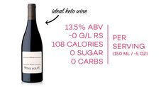 What makes a great keto wine? Many wines are keto-friendly but not all. Learn which wines to buy and which ones to avoid. Alcohol Calories, Calories In Sugar, Keto Wine, Sugared Grapes, Wine Folly, Wine Education, Sweet Wine, Ketosis Diet, Expensive Wine