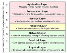 Hi, guys, recently many friends asked me what is IOS? What is 7 layers? What are the functions of 7 layers and blah blah blah. Now, I collect all the questions and best answers at here, welcome to share it! Network Layer, 3 Network, Technology Articles, Educational Technology, Point To Point Protocol, Routing Information Protocol, Modelo Osi, Networking Basics, Cisco Networking