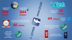 Facebook 2. çeyrek istatistikleri
