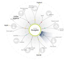 foodpairing tree - Google zoeken