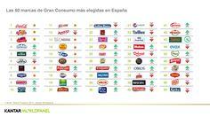 Cuáles son las marcas de consumo más elegidas en España?