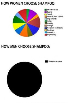 The difference between men and women told by shampoo