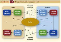 Information Theory, Communication Process, Decoding, Chart, Messages, Map, Maps, Peta