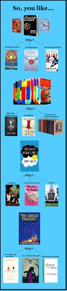 Book recommendations for if you like The Hunger Games, Harry Potter, The Fault in Our Stars, or The Great Gatsby