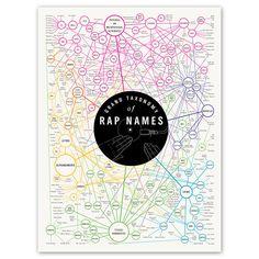 Taxonomy of Rap Names