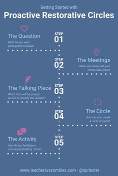 Getting Started with Proactive Restorative Circles - Restorative Practices / Justice for Classrooms - 5 Steps - Easy - Back to School - Community Meeting Circle Infographic