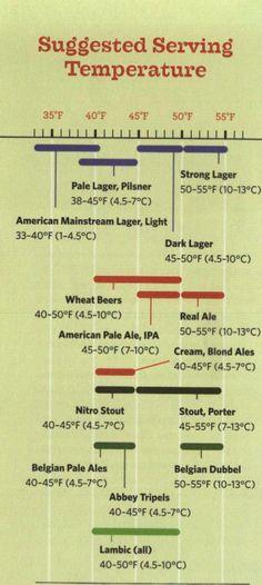 Sabes cual es la temperatura ideal para tomar una rica cerveza?? #beer #cerveza…