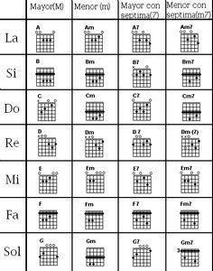 Guitar Chords And Lyrics, Acoustic Guitar Chords, Guitar Chords Beginner, Guitar Chords For Songs, Guitar Chord Chart, Jazz Guitar, Music Guitar, Classical Guitar Lessons, Guitar Classes