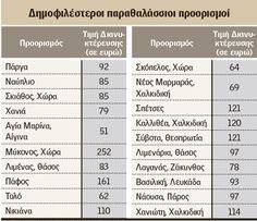 Πάργα – Ναύπλιο οι κορυφαίες επιλογές του Δεκαπενταύγουστου