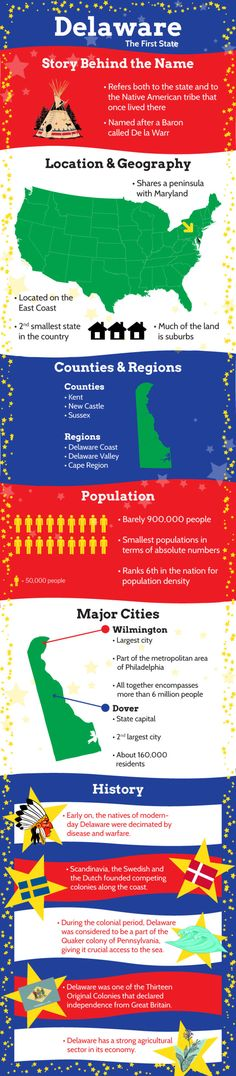 Infographic of Delaware Fast Facts. Delaware is the second-smallest state in the country, located on the East Coast and sharing a peninsula with the state of Maryland. Delaware Facts, Delaware State, Delaware River, Mid Atlantic States, 50 States, United States, New Jersey, Travel Usa, Geography