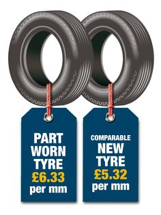 Many drivers buying part worn tyres do so in the belief that they offer better value for money when compared with new tyres. However, this isn't necessarily so and buyers should consider the cost per mm of useable tyre, rather than just the initial purchase price
