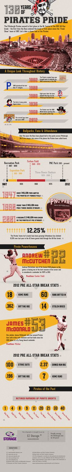 We created this infographic about the Pirates to support our home town team and their awesome 2012 season!