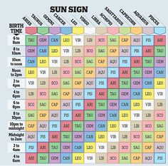 How to find your rising sign: You can discover your rising sign on our chart above. compatibility What your other star sign reveals, by OSCAR CAINER Astrology Rising Sign, Ascendant Sign, Astrology And Horoscopes, Astrology Numerology, Astrology Chart, Zodiac Signs Astrology, Zodiac Star Signs, Zodiac Signs Compatibility Chart, Capricorn Rising