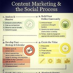 Content marketing and social process Source: moz.com #content #marketing #social #process #analyze #competion #observation #target #audience #engagement #socialmedia #leader #strategy #value #measurement #blogging #community #discussion #communication #collaboration