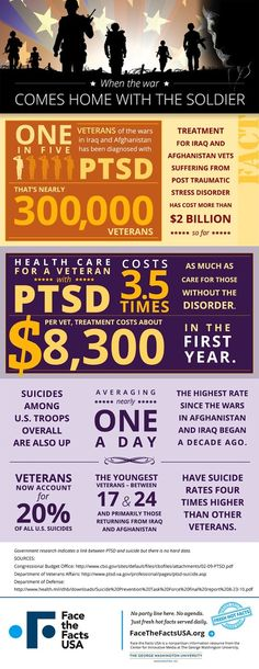 One in five veterans of the Iraq and Afghanistan wars are diagnosed with post traumatic stress disorder (PTSD) - about veterans to date. Veterans Health Care, Ptsd Quotes, Ptsd Awareness, Stress Disorders, Post Traumatic, After Life, Social Work, Social Media, Psychology