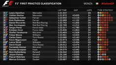 Monza FP1 Results