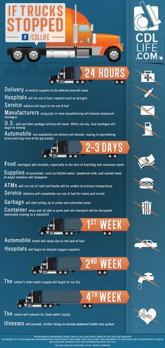"How fast would the well-oiled machine known as America sputter and stall if truck drivers weren't bringing us everything we need? This infographic based on a study by the ATA says, ""Pretty quick."