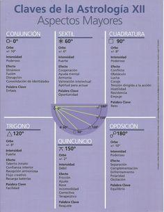 """Escuela de Astrología """"Contacto con las Estrellas"""" Astrology Report, Astrology Pisces, Tarot Astrology, Astrology Numerology, Astrology Chart, Pisces Zodiac, Horoscope, Zodiac Signs, Spiritual Manifestation"""