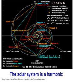 Spira Solaris Archytas-Mirabilis: The Fibonacci Series, Phi Series, Synodic Mean and the Solar System Fibonacci Golden Ratio, Fibonacci Spiral, Divine Proportion, Instalation Art, Sacred Geometry Symbols, Fractal Geometry, Sacred Architecture, Spirit Science, Quantum Physics
