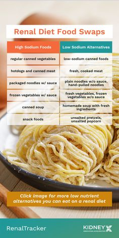 Having a list of food alternatives you can eat on a renal diet can make your meal planning easier. Click the image for more food swaps that are low in sodium, protein, potassium and phosphorus. Healthy Kidney Diet, Healthy Kidneys, Diet Recipes, Snack Recipes, Snacks, High Sodium Foods, Canned Meat, Renal Diet, Food Swap