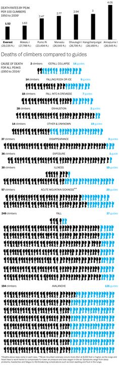 Death toll of guides and climbers on Everest 1950-2014 by Washington Post #dataviz