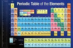 Periodic Table of Elements (Educational) Art Poster Print - 36x24 -- Visit the image link more details.