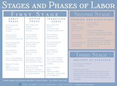 Stages of Labor and Delivery | back to list