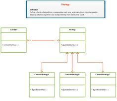 Uml class diagram template of design patterns for strategy uml an example showing design patterns for a software strategy class diagramdesign ccuart Gallery