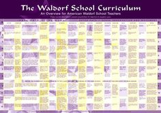 Waldorf School Curriculum Chart - Small