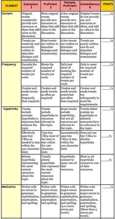 A Very Helpful Rubric to Help You Integrate Twitter in Your Teaching ~ Educational Technology and Mobile Learning
