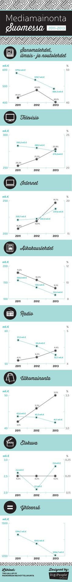 Mediamainonta-Suomessa-Infograafi-DigiPeople1