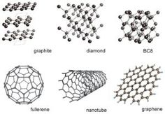 Six diagrams are shown, in two rows of three. Top left shows atoms arranged in hexagonal sheets, which are then layered on top of each other. This is graphite.