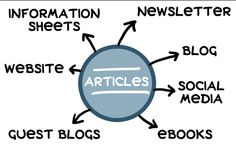 Want to get unique article writing services in India?? Thoughtful Minds is the place where you get articles as per your exact requirement...