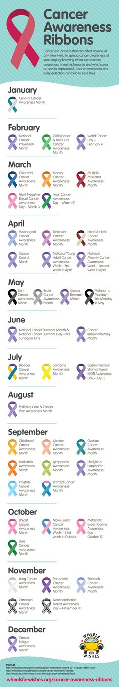 This #infographic will help you spread #cancerawareness all year long! It shows…