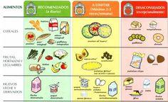 ¿Conoces la tabla del colesterol oficial con la lista de alimentos prohibidos para el colesterol, así como los recomendados? ¡Es ésta! Hace unos años, después de una revisión rutinaria, cuando la OMS se puso seria con esto del colesterol y decidió rebajar los niveles mínimos aconsejables, recuerdo que un día salí …
