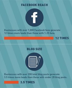 As this Infographic shows, inbound marketing builds leads for small business.  Facebook, blogging, Twitter, multiple website landing pages, you need them all.