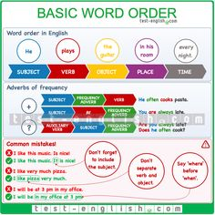 English Grammar Rules, Grammar Lessons, English Words, English Lessons, English Vocabulary, Learn English, Grammar Chart, Word Order, Subject And Verb