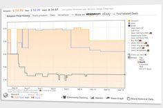 Keepa - Amazon Price Tracker Amazon New, Amazon Price, Sell On Amazon, Shopping Sites, Hardware, Helpful Hints, Life Hacks, Charts, History