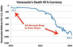 Triple-digit oil prices weren't enough to keep Venezuela out of the red when it was spending more on its people but producing less crude. So it did what all poorly run states do when the money runs out: It printed some more.That became more than you can count once oil started collapsing in mid-2014. The result of all this money-printing is that Venezuela's currency has lost 93% of its value in the past 2 yrs. Debauching currency is actually the best way to destroy the socialist, not…