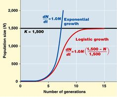 population density: exponential and logistic with limiting factor, k.